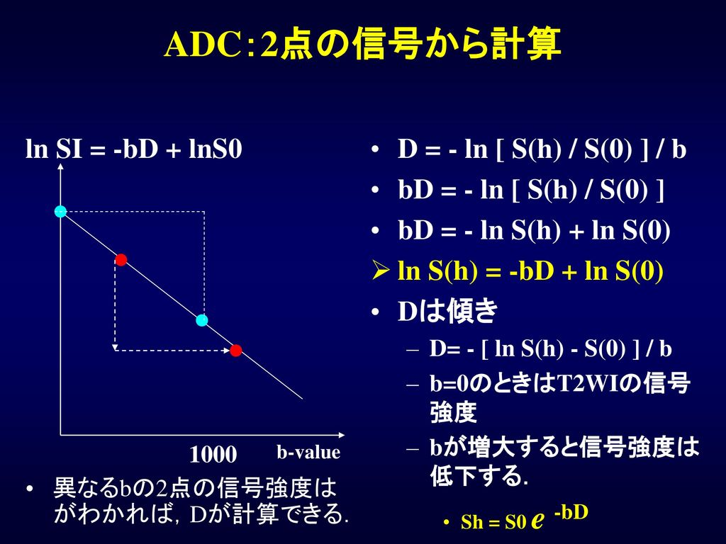 ADC:2点の信号から計算 ln SI = -bD + lnS0 D = - ln [ S(h) / S(0) ] / b